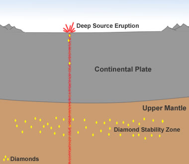 diamond-formation-in-earths-mantle